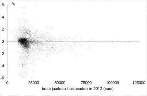 bruto-jaarloon-2012-5-11-2012